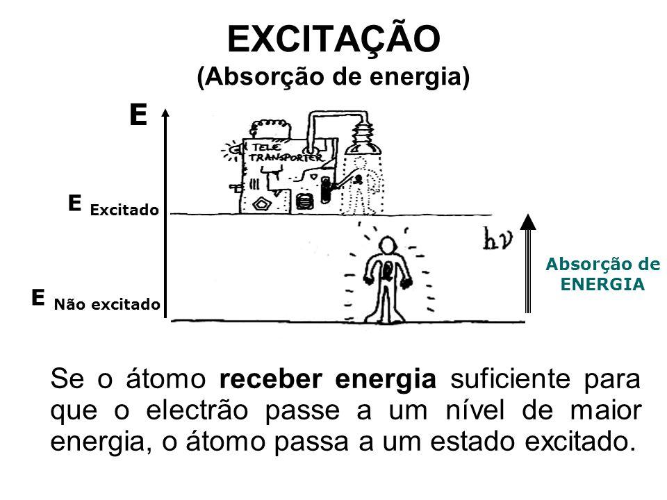 EXCITAÇÃO (Absorção de energia) Se o átomo receber energia suficiente para que o electrão passe a um nível de maior energia, o átomo passa a um estado