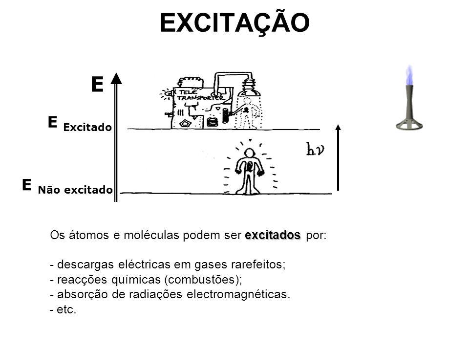 EXCITAÇÃO E Excitado E Não excitado E excitados Os átomos e moléculas podem ser excitados por: - descargas eléctricas em gases rarefeitos; - reacções