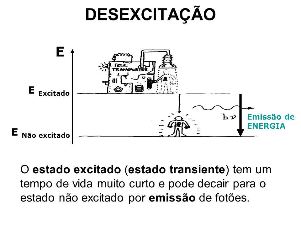 DESEXCITAÇÃO O estado excitado (estado transiente) tem um tempo de vida muito curto e pode decair para o estado não excitado por emissão de fotões. E