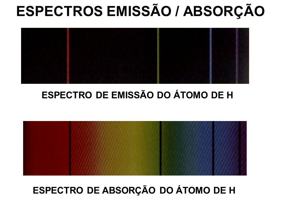 ESPECTROS EMISSÃO / ABSORÇÃO ESPECTRO DE EMISSÃO DO ÁTOMO DE H ESPECTRO DE ABSORÇÃO DO ÁTOMO DE H