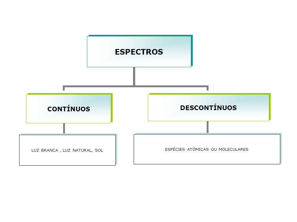 ESPECTROS CONTÍNUOS LUZ BRANCA, LUZ NATURAL, SOL DESCONTÍNUOS ESPÉCIES ATÓMICAS OU MOLECULARES