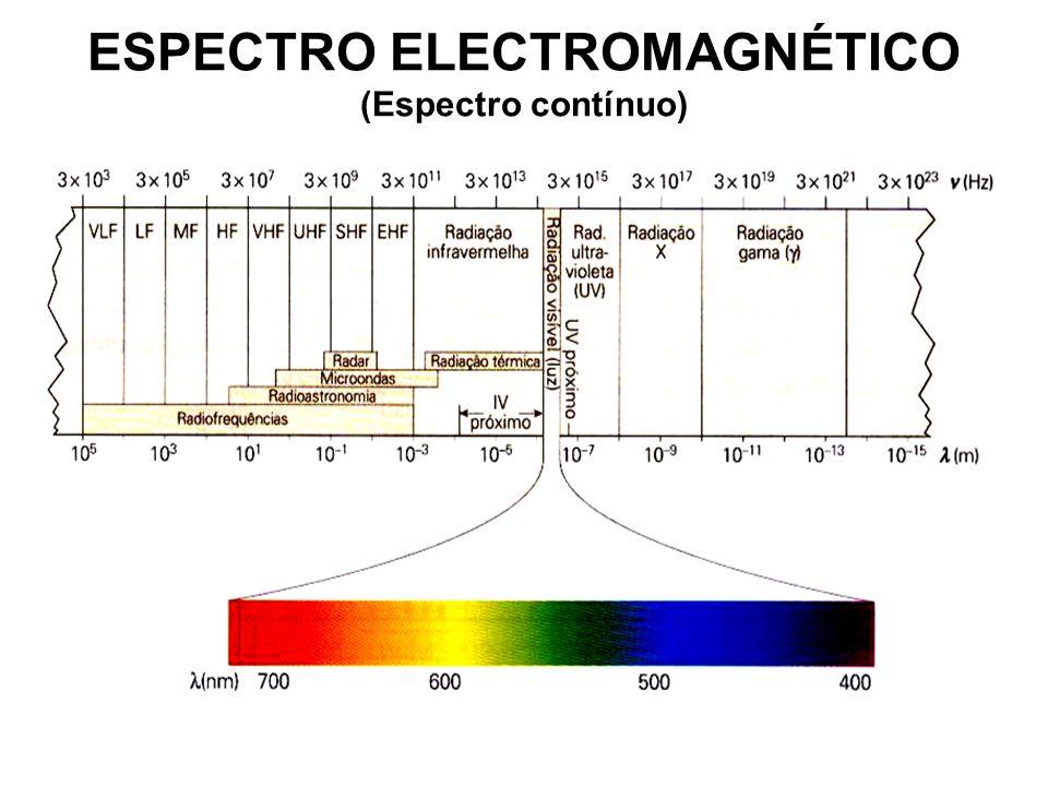 ESPECTRO ELECTROMAGNÉTICO (Espectro contínuo)