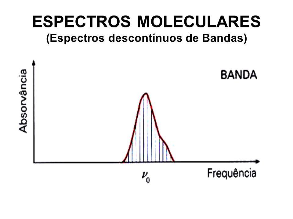 ESPECTROS MOLECULARES (Espectros descontínuos de Bandas)