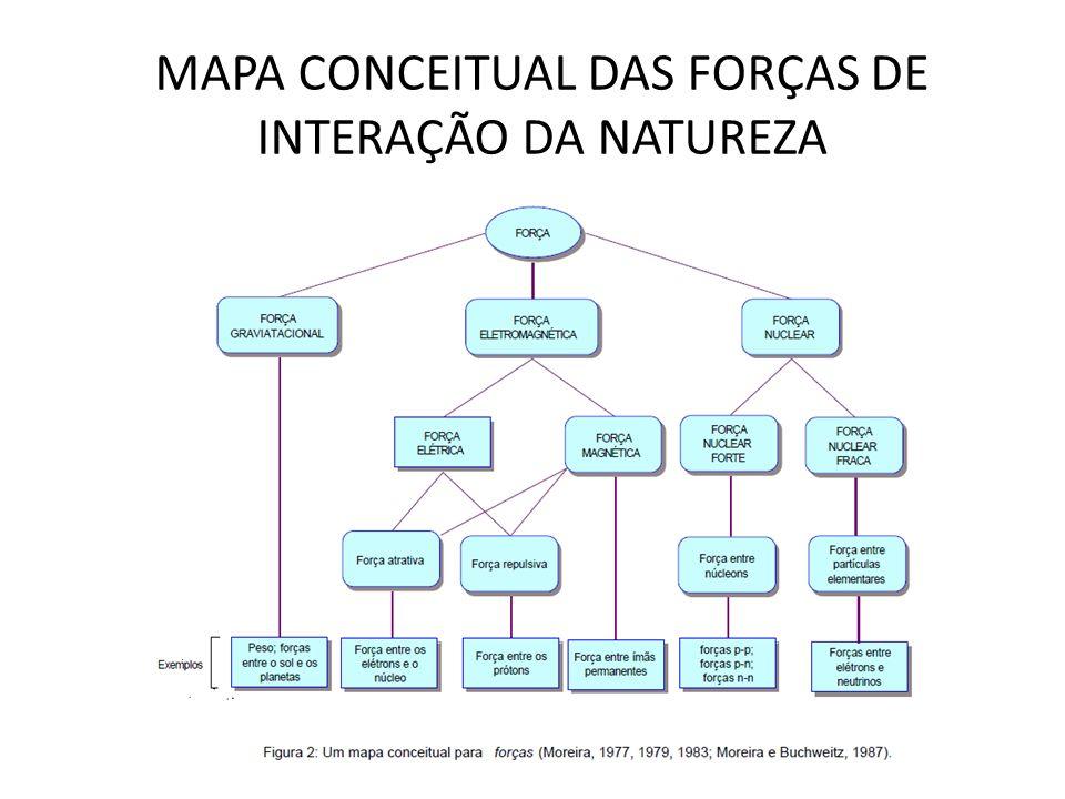 MAPA CONCEITUAL DAS FORÇAS DE INTERAÇÃO DA NATUREZA