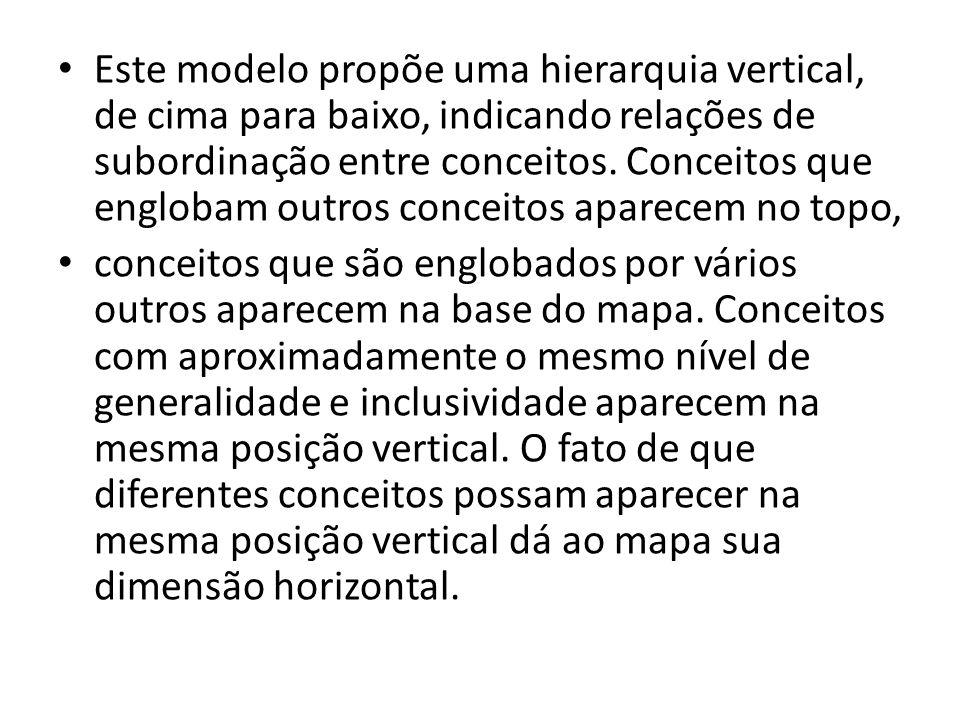 • Este modelo propõe uma hierarquia vertical, de cima para baixo, indicando relações de subordinação entre conceitos. Conceitos que englobam outros co