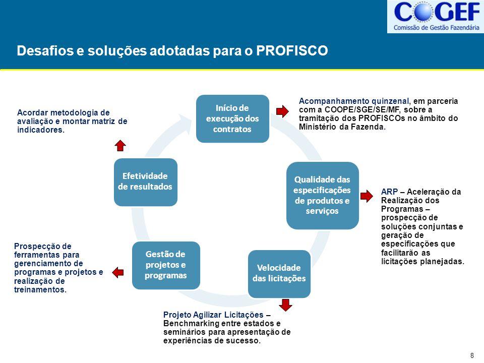 19 Painel de Acompanhamento de Projetos II Ações para o desenvolvimento dos padrões de governança.
