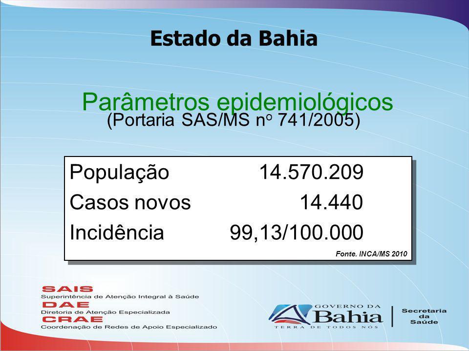 Parâmetros epidemiológicos (Portaria SAS/MS n o 741/2005) População 14.570.209 Casos novos 14.440 Incidência99,13/100.000 Fonte.