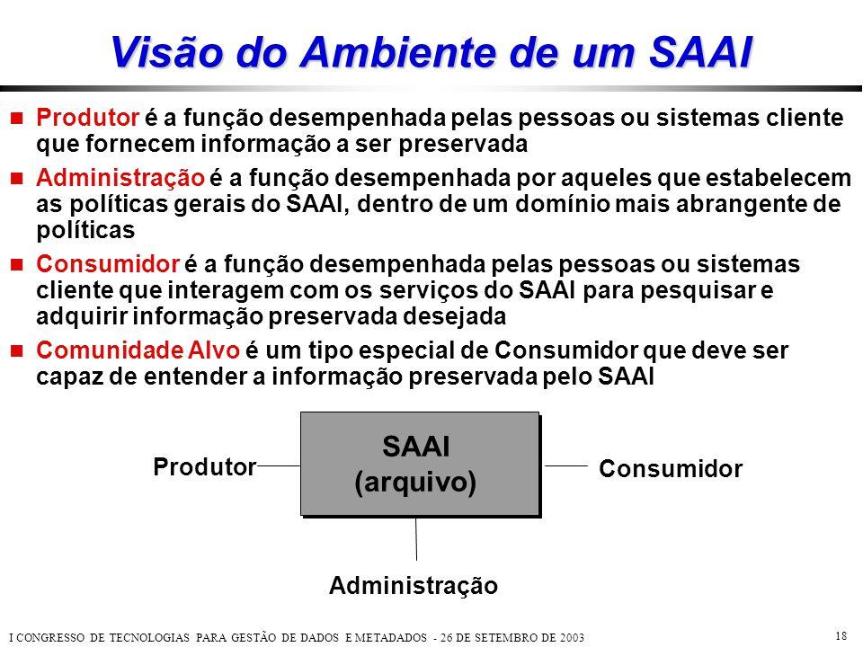 I CONGRESSO DE TECNOLOGIAS PARA GESTÃO DE DADOS E METADADOS - 26 DE SETEMBRO DE 2003 18 Visão do Ambiente de um SAAI SAAI (arquivo) Administração Prod