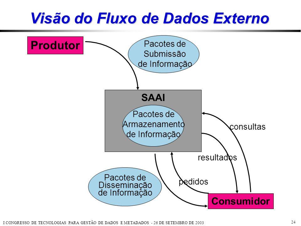 I CONGRESSO DE TECNOLOGIAS PARA GESTÃO DE DADOS E METADADOS - 26 DE SETEMBRO DE 2003 24 Visão do Fluxo de Dados Externo Produtor Consumidor consultas