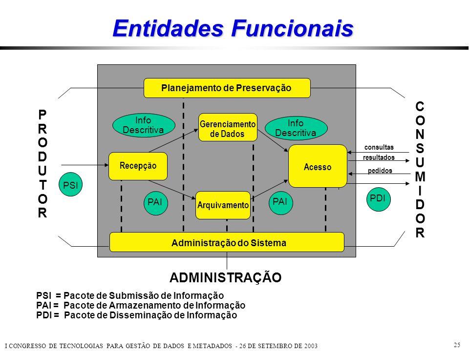 I CONGRESSO DE TECNOLOGIAS PARA GESTÃO DE DADOS E METADADOS - 26 DE SETEMBRO DE 2003 25 Entidades Funcionais PSI = Pacote de Submissão de Informação P