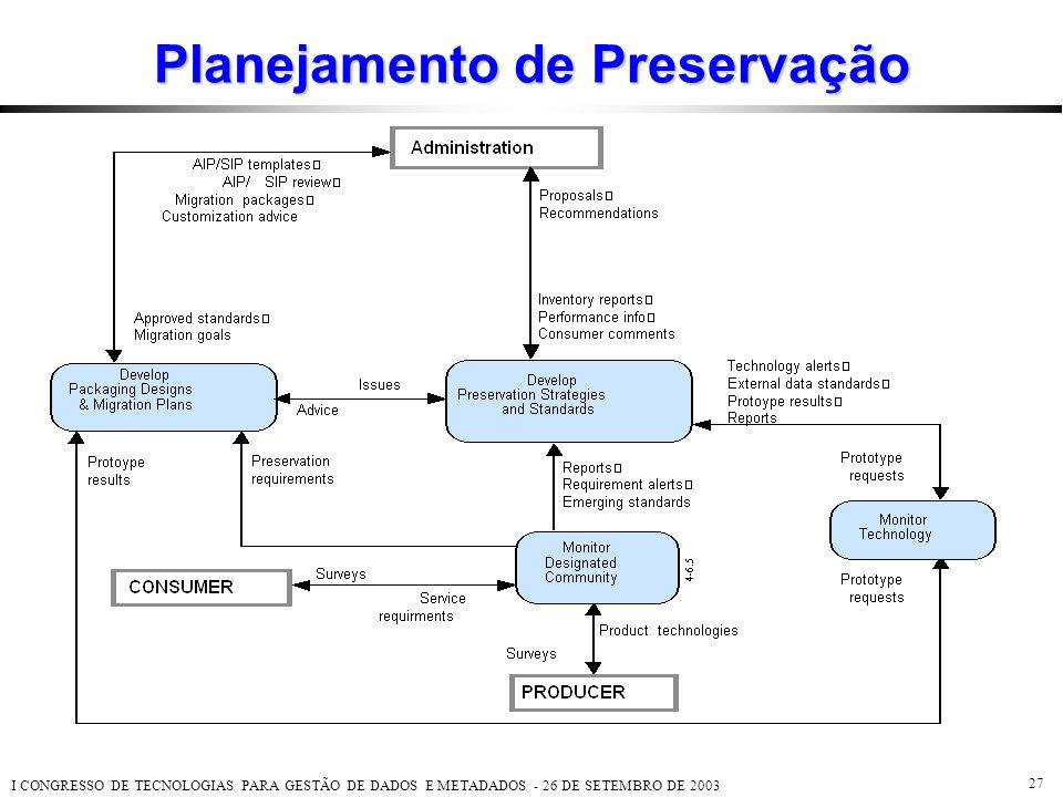 I CONGRESSO DE TECNOLOGIAS PARA GESTÃO DE DADOS E METADADOS - 26 DE SETEMBRO DE 2003 27 Planejamento de Preservação