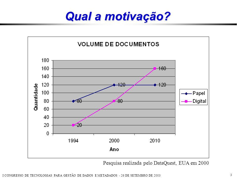 I CONGRESSO DE TECNOLOGIAS PARA GESTÃO DE DADOS E METADADOS - 26 DE SETEMBRO DE 2003 3 Qual a motivação? Pesquisa realizada pelo DataQuest, EUA em 200