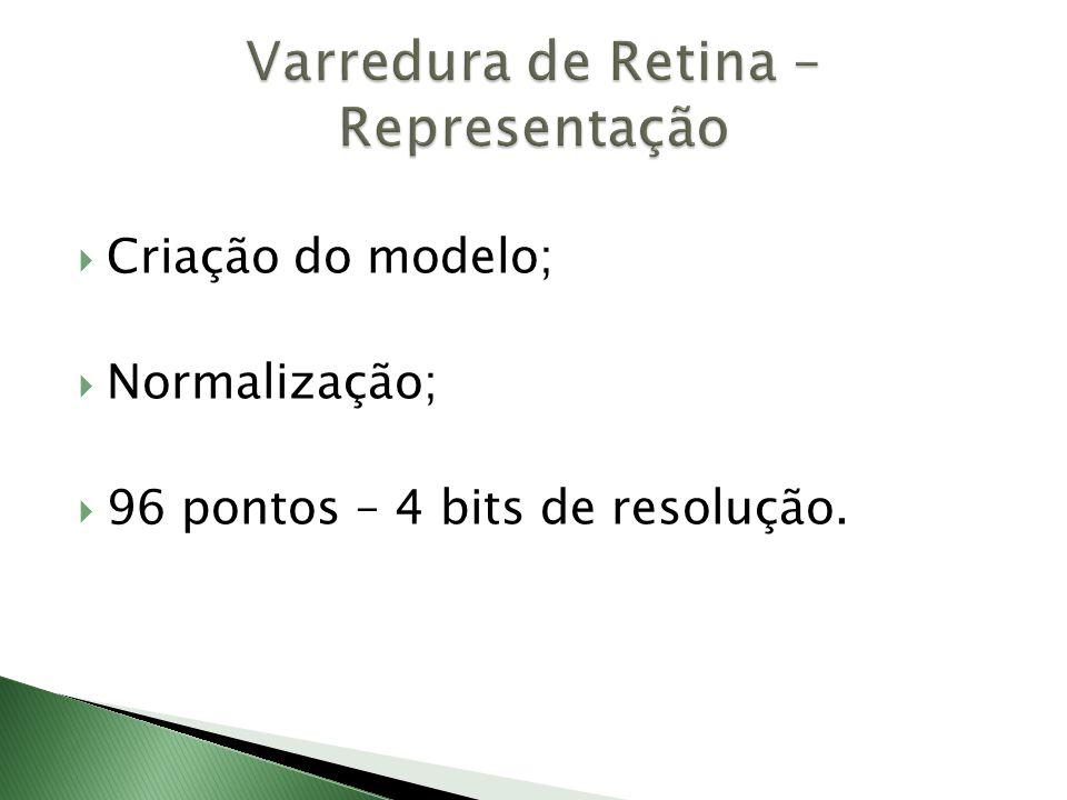  Criação do modelo;  Normalização;  96 pontos – 4 bits de resolução.