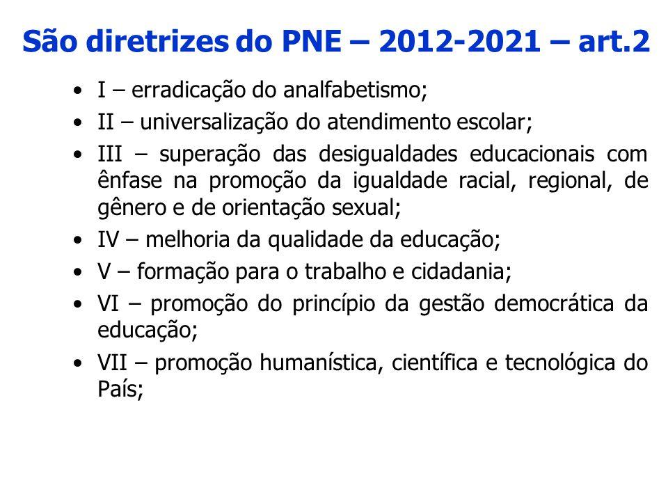 São diretrizes do PNE – 2012-2021 – art.2 •I – erradicação do analfabetismo; •II – universalização do atendimento escolar; •III – superação das desigu