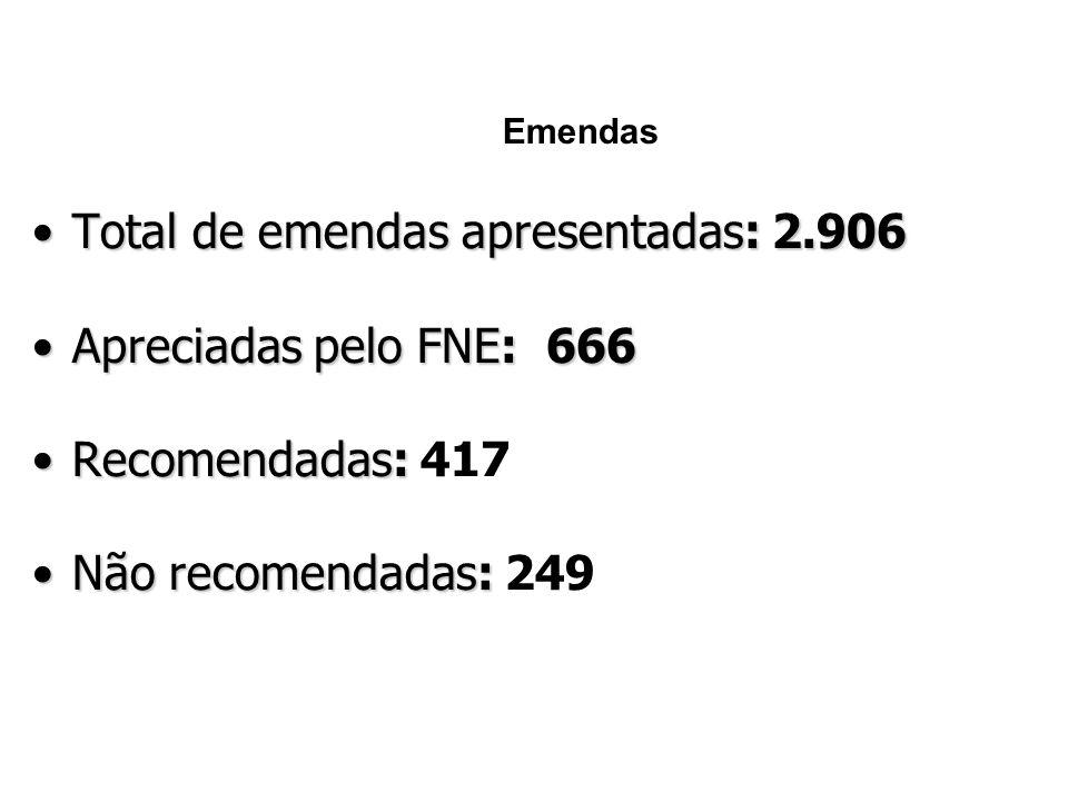 Emendas •Total de emendas apresentadas: 2.906 •Apreciadas pelo FNE: 666 •Recomendadas: •Recomendadas: 417 •Não recomendadas: •Não recomendadas: 249