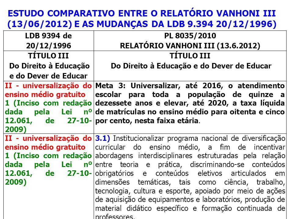 ESTUDO COMPARATIVO ENTRE O RELATÓRIO VANHONI III (13/06/2012) E AS MUDANÇAS DA LDB 9.394 20/12/1996) LDB 9394 de 20/12/1996 PL 8035/2010 RELATÓRIO VAN
