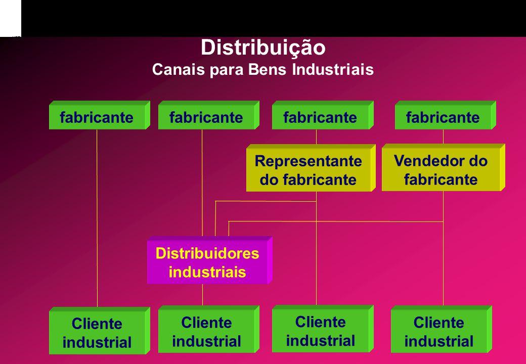 Distribuição Canais para Bens Industriais fabricante Distribuidores industriais Representante do fabricante Cliente industrial Vendedor do fabricante