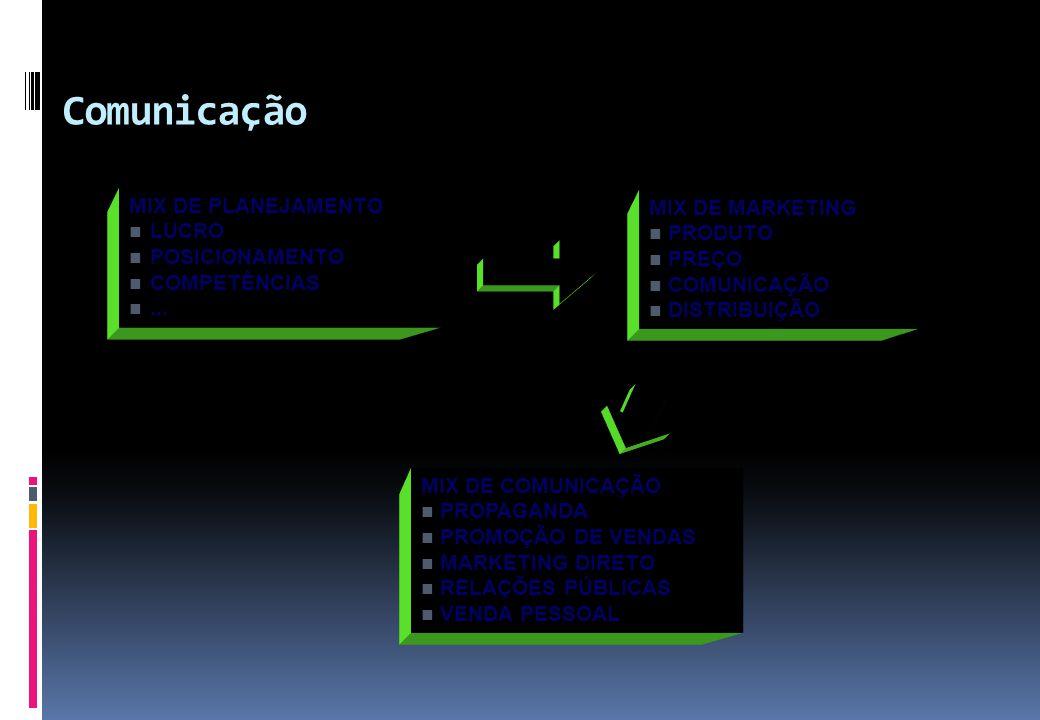 MIX DE COMUNICAÇÃO  PROPAGANDA  PROMOÇÃO DE VENDAS  MARKETING DIRETO  RELAÇÕES PÚBLICAS  VENDA PESSOAL MIX DE PLANEJAMENTO  LUCRO  POSICIONAMEN