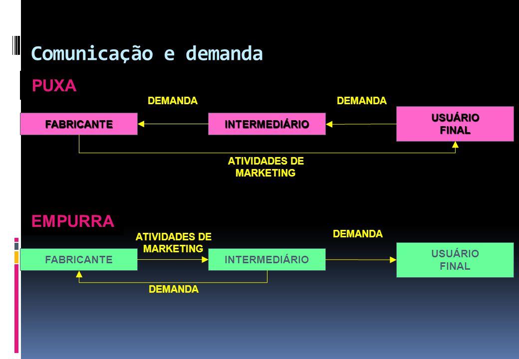 Comunicação e demanda PUXA EMPURRA FABRICANTEINTERMEDIÁRIO USUÁRIO FINAL ATIVIDADES DE MARKETING DEMANDA FABRICANTEINTERMEDIÁRIO USUÁRIOFINAL ATIVIDAD