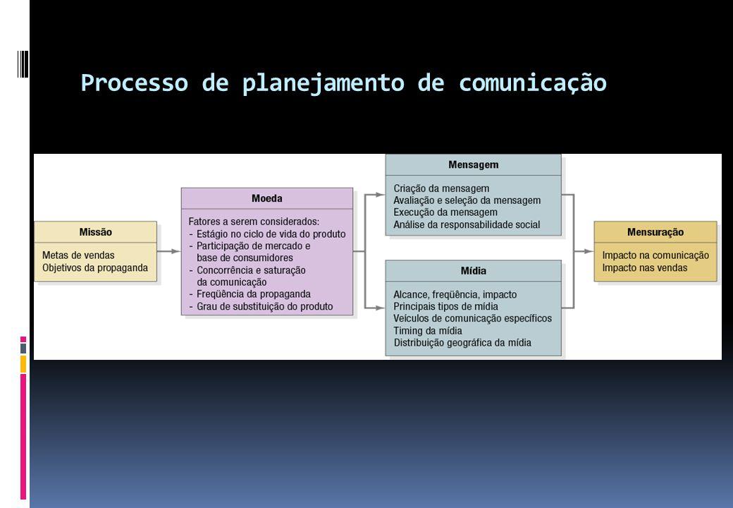 Processo de planejamento de comunicação