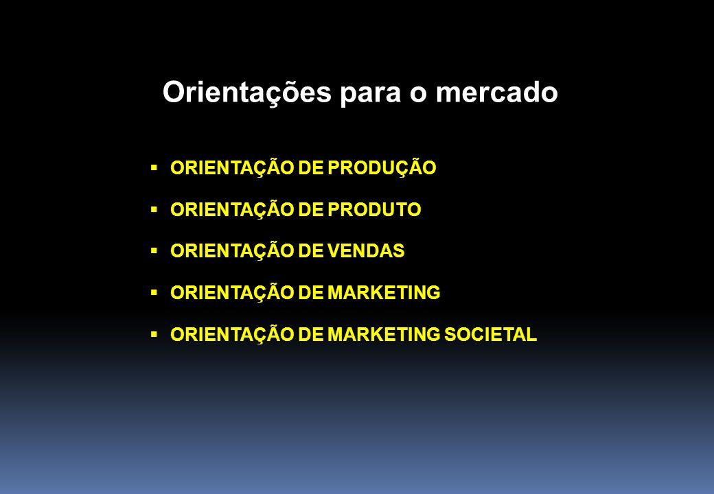 Orientações para o mercado  ORIENTAÇÃO DE PRODUÇÃO  ORIENTAÇÃO DE PRODUTO  ORIENTAÇÃO DE VENDAS  ORIENTAÇÃO DE MARKETING  ORIENTAÇÃO DE MARKETING