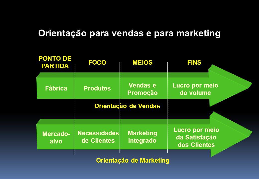 Orientação para vendas e para marketing PONTO DE PARTIDA Lucro por meio do volume MEIOSFINSFOCO Vendas e Promoção ProdutosFábrica Lucro por meio da Sa