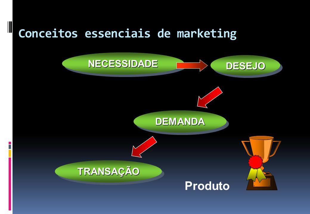 Conceitos essenciais de marketing Produto NECESSIDADENECESSIDADE DEMANDADEMANDA DESEJODESEJO TRANSAÇÃOTRANSAÇÃO