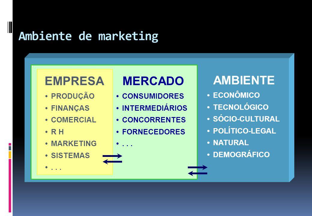 Ambiente de marketing AMBIENTE  ECONÔMICO  TECNOLÓGICO  SÓCIO-CULTURAL  POLÍTICO-LEGAL  NATURAL  DEMOGRÁFICO MERCADO  CONSUMIDORES  INTERMEDIÁ