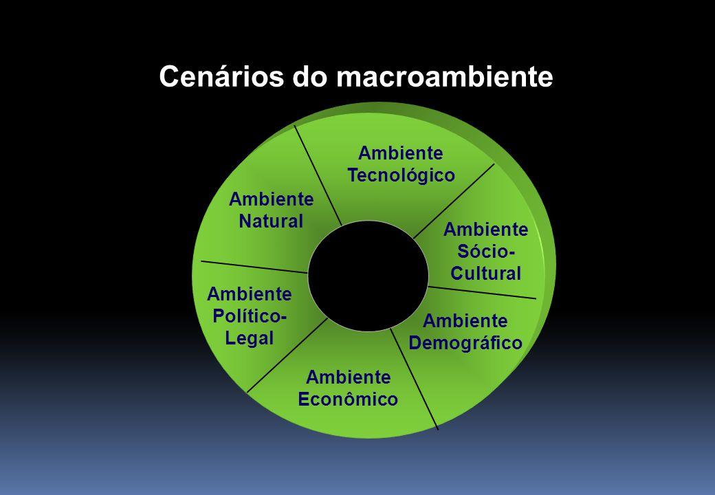 Cenários do macroambiente Ambiente Tecnológico Ambiente Político- Legal Ambiente Natural Ambiente Demográfico Ambiente Sócio- Cultural Ambiente Econôm