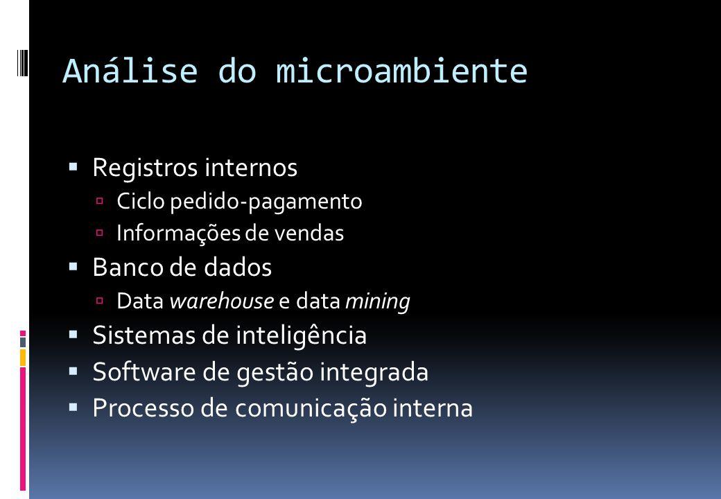 Análise do microambiente  Registros internos  Ciclo pedido-pagamento  Informações de vendas  Banco de dados  Data warehouse e data mining  Siste
