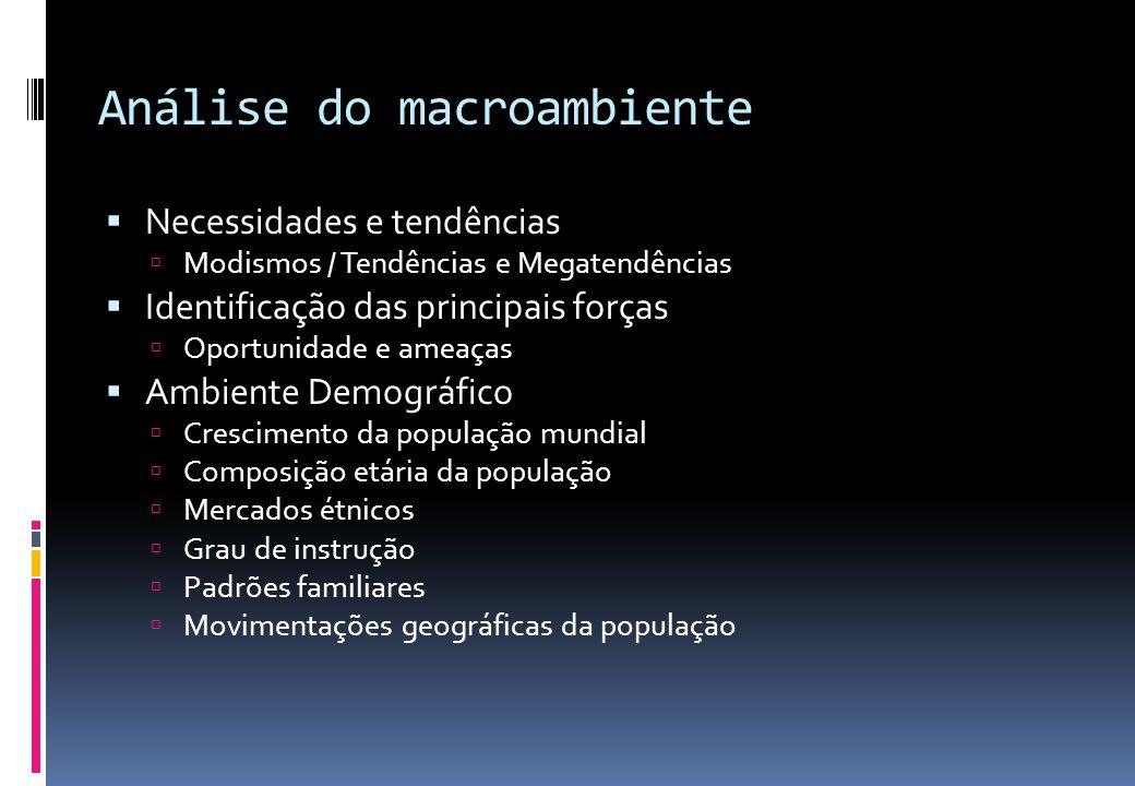 Análise do macroambiente  Necessidades e tendências  Modismos / Tendências e Megatendências  Identificação das principais forças  Oportunidade e a