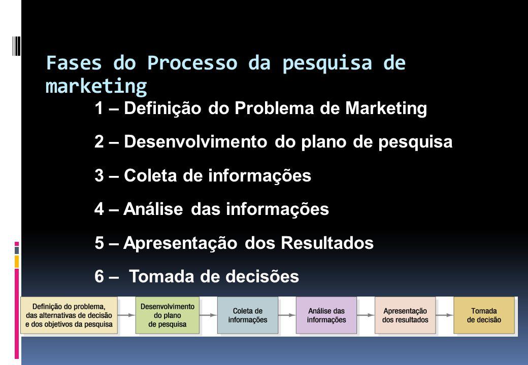 Fases do Processo da pesquisa de marketing 1 – Definição do Problema de Marketing 2 – Desenvolvimento do plano de pesquisa 3 – Coleta de informações 4