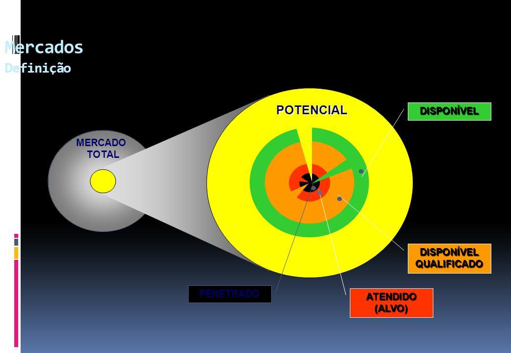 MERCADO TOTAL PENETRADO ATENDIDO(ALVO) DISPONÍVEL QUALIFICADO DISPONÍVEL POTENCIAL Mercados Definição