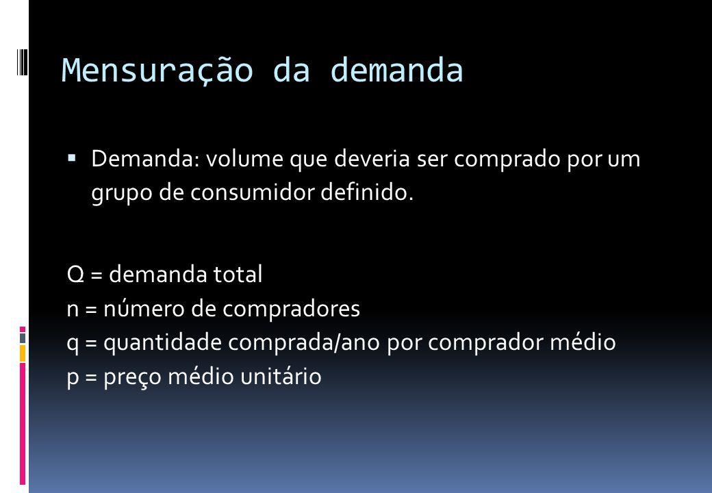 Mensuração da demanda  Demanda: volume que deveria ser comprado por um grupo de consumidor definido. Q = n x q x p Q = demanda total n = número de co