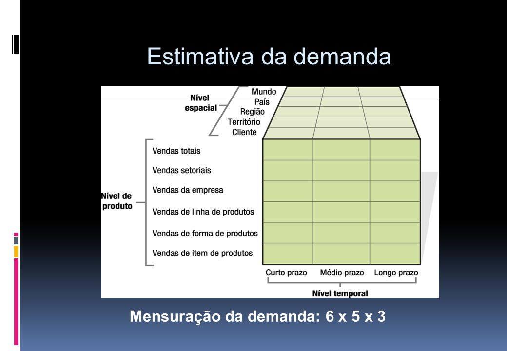 Mensuração da demanda: 6 x 5 x 3 Estimativa da demanda
