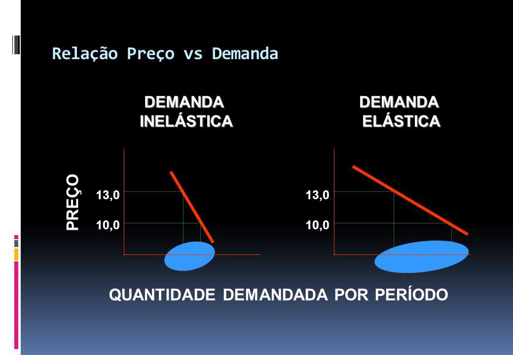 Relação Preço vs Demanda DEMANDAINELÁSTICADEMANDAELÁSTICA QUANTIDADE DEMANDADA POR PERÍODO PREÇO 10,0 13,0 10,0 13,0