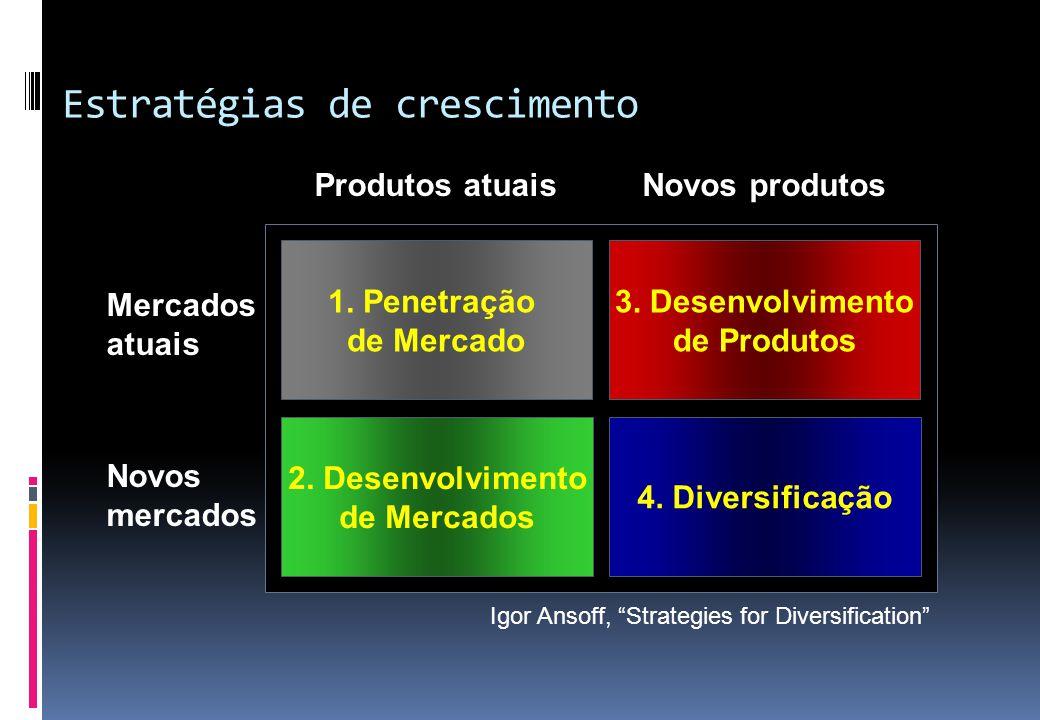 Estratégias de crescimento 1. Penetração de Mercado 3. Desenvolvimento de Produtos 4. Diversificação 2. Desenvolvimento de Mercados Produtos atuaisNov