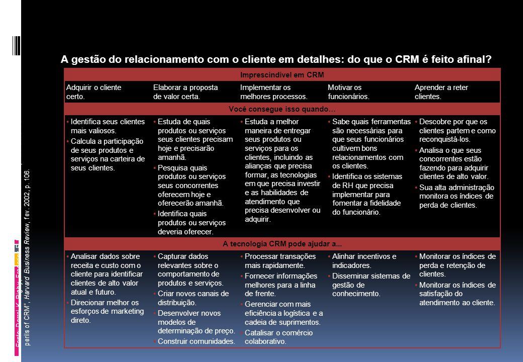 """A gestão do relacionamento com o cliente em detalhes: do que o CRM é feito afinal? Fonte: Darrel K. Rigby, Frederick F. Reichheld e Phil Schefter, """"Av"""