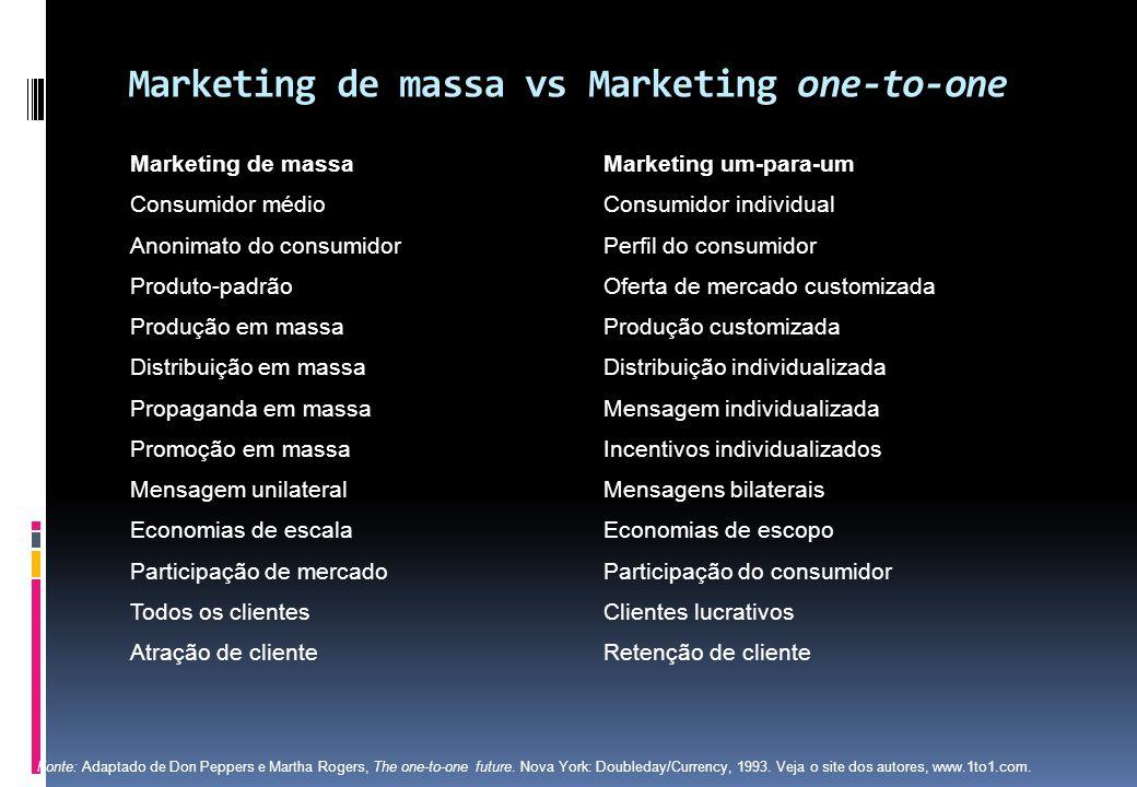 Marketing de massaMarketing um-para-um Consumidor médioConsumidor individual Anonimato do consumidorPerfil do consumidor Produto-padrãoOferta de merca