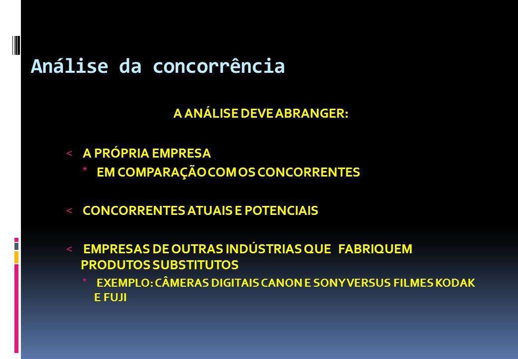 Análise da concorrência A ANÁLISE DEVE ABRANGER: < A PRÓPRIA EMPRESA * EM COMPARAÇÃO COM OS CONCORRENTES < CONCORRENTES ATUAIS E POTENCIAIS < EMPRESAS