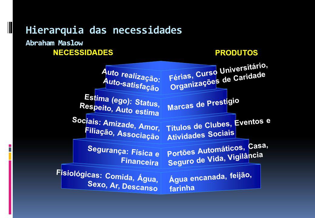 Hierarquia das necessidades Abraham Maslow Auto realização: Auto-satisfação Estima (ego): Status, Respeito, Auto estima Sociais: Amizade, Amor, Filiaç