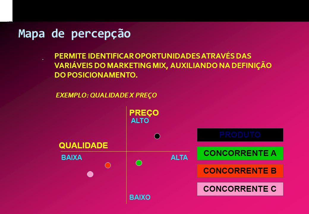 Mapa de percepção * PERMITE IDENTIFICAR OPORTUNIDADES ATRAVÉS DAS VARIÁVEIS DO MARKETING MIX, AUXILIANDO NA DEFINIÇÃO DO POSICIONAMENTO. EXEMPLO: QUAL