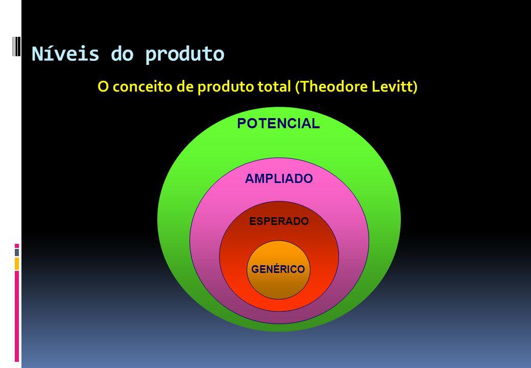 Níveis do produto O conceito de produto total (Theodore Levitt) POTENCIAL AMPLIADO ESPERADO GENÉRICO