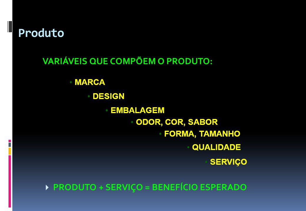 Produto VARIÁVEIS QUE COMPÕEM O PRODUTO:  PRODUTO + SERVIÇO = BENEFÍCIO ESPERADO • MARCA • DESIGN • EMBALAGEM • ODOR, COR, SABOR • FORMA, TAMANHO • Q