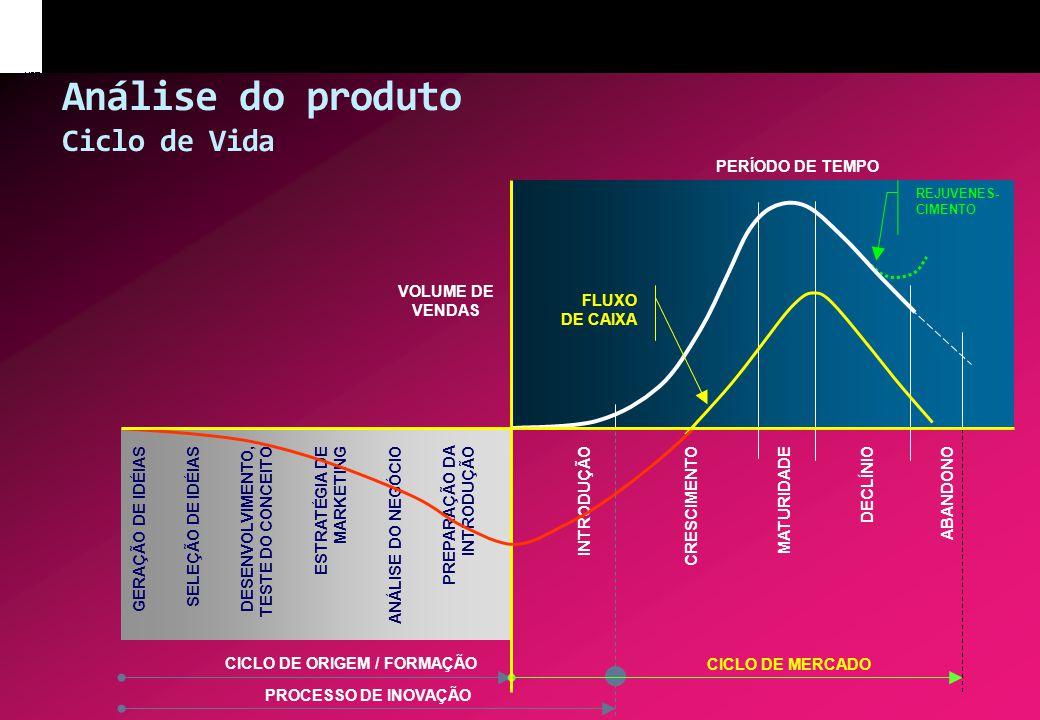 Análise do produto Ciclo de Vida GERAÇÃO DE IDÉIASSELEÇÃO DE IDÉIASDESENVOLVIMENTO, TESTE DO CONCEITO ESTRATÉGIA DE MARKETING ANÁLISE DO NEGÓCIOPREPAR