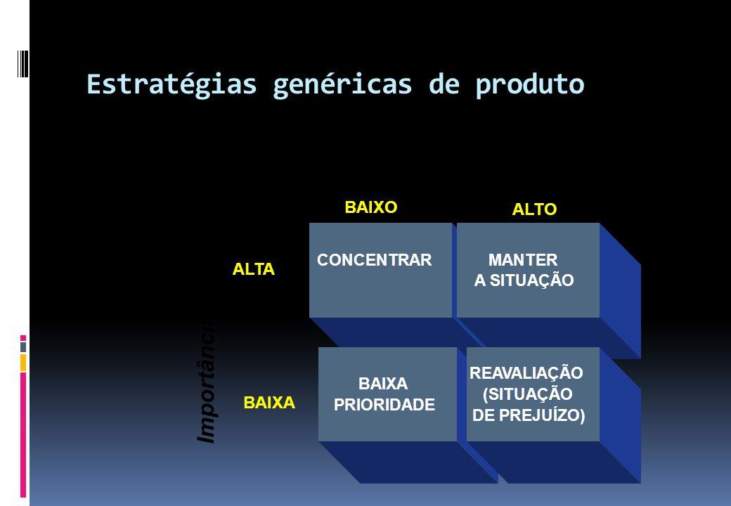 Estratégias genéricas de produto CONCENTRARMANTER A SITUAÇÃO BAIXA PRIORIDADE REAVALIAÇÃO (SITUAÇÃO DE PREJUÍZO) BAIXO ALTO BAIXA ALTA Importância do