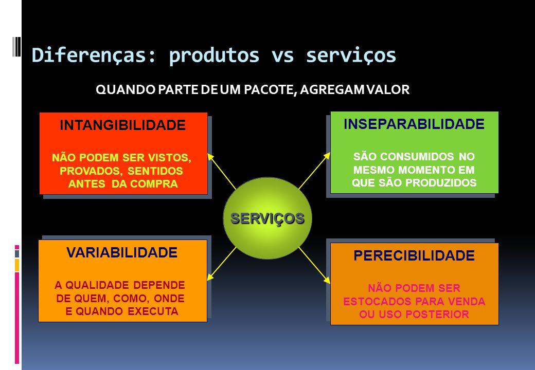 Diferenças: produtos vs serviços QUANDO PARTE DE UM PACOTE, AGREGAM VALOR SERVIÇOS INSEPARABILIDADE SÃO CONSUMIDOS NO MESMO MOMENTO EM QUE SÃO PRODUZI