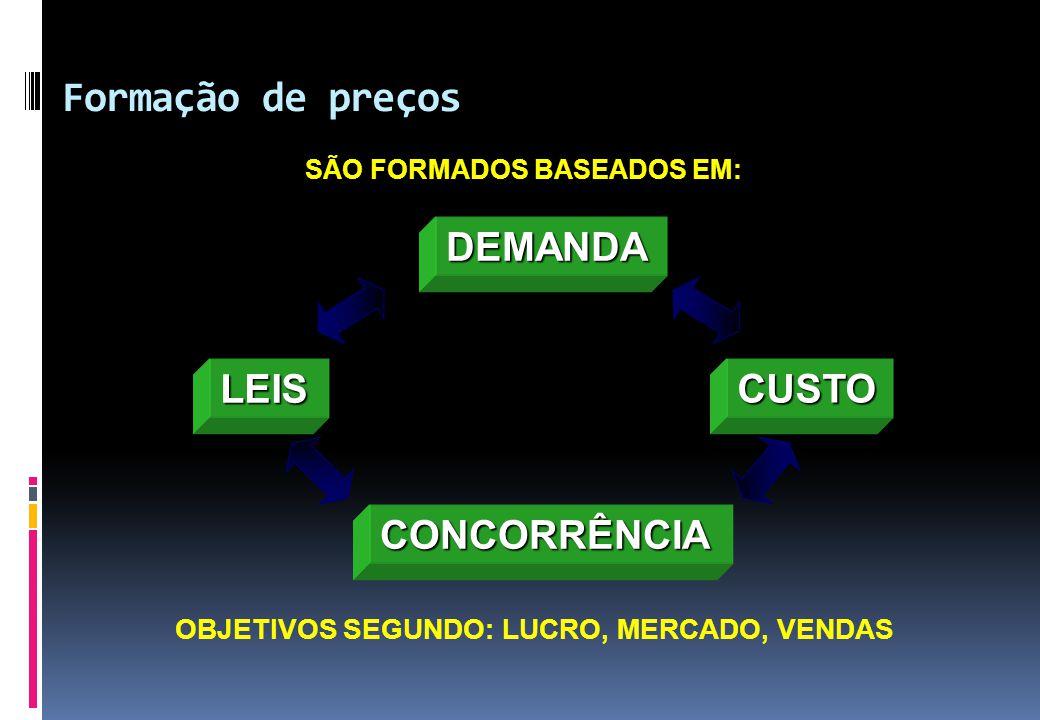 Formação de preços DEMANDA CONCORRÊNCIA CUSTOLEIS OBJETIVOS SEGUNDO: LUCRO, MERCADO, VENDAS SÃO FORMADOS BASEADOS EM: