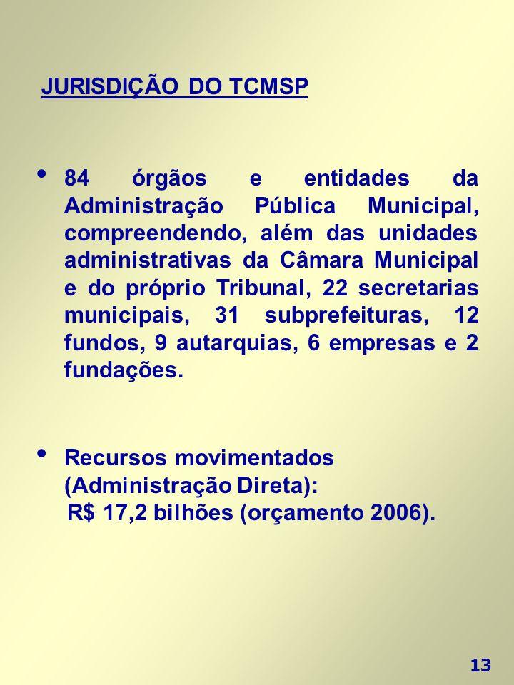 13 JURISDIÇÃO DO TCMSP • 84 órgãos e entidades da Administração Pública Municipal, compreendendo, além das unidades administrativas da Câmara Municipa