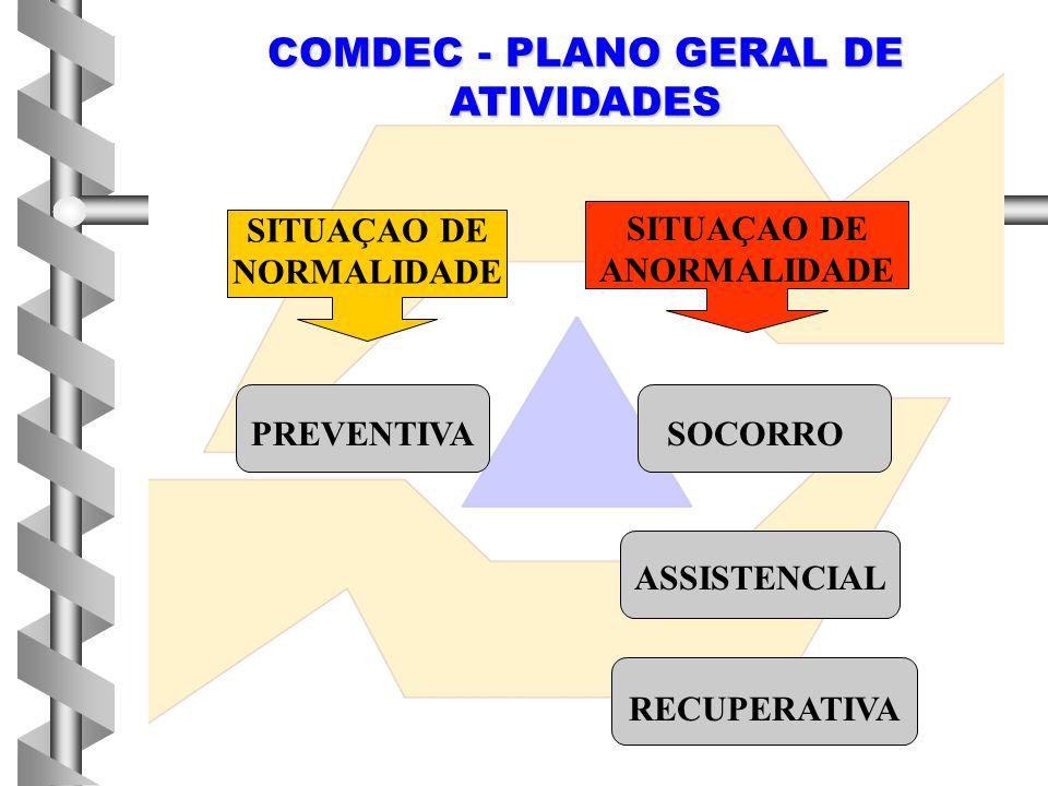 COMDEC - PLANO GERAL DE ATIVIDADES SITUAÇAO DE NORMALIDADE SITUAÇAO DE ANORMALIDADE PREVENTIVASOCORRO ASSISTENCIAL RECUPERATIVA